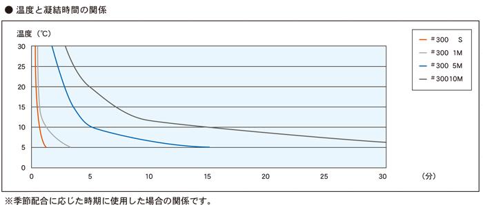 温度と凝固時間の関係